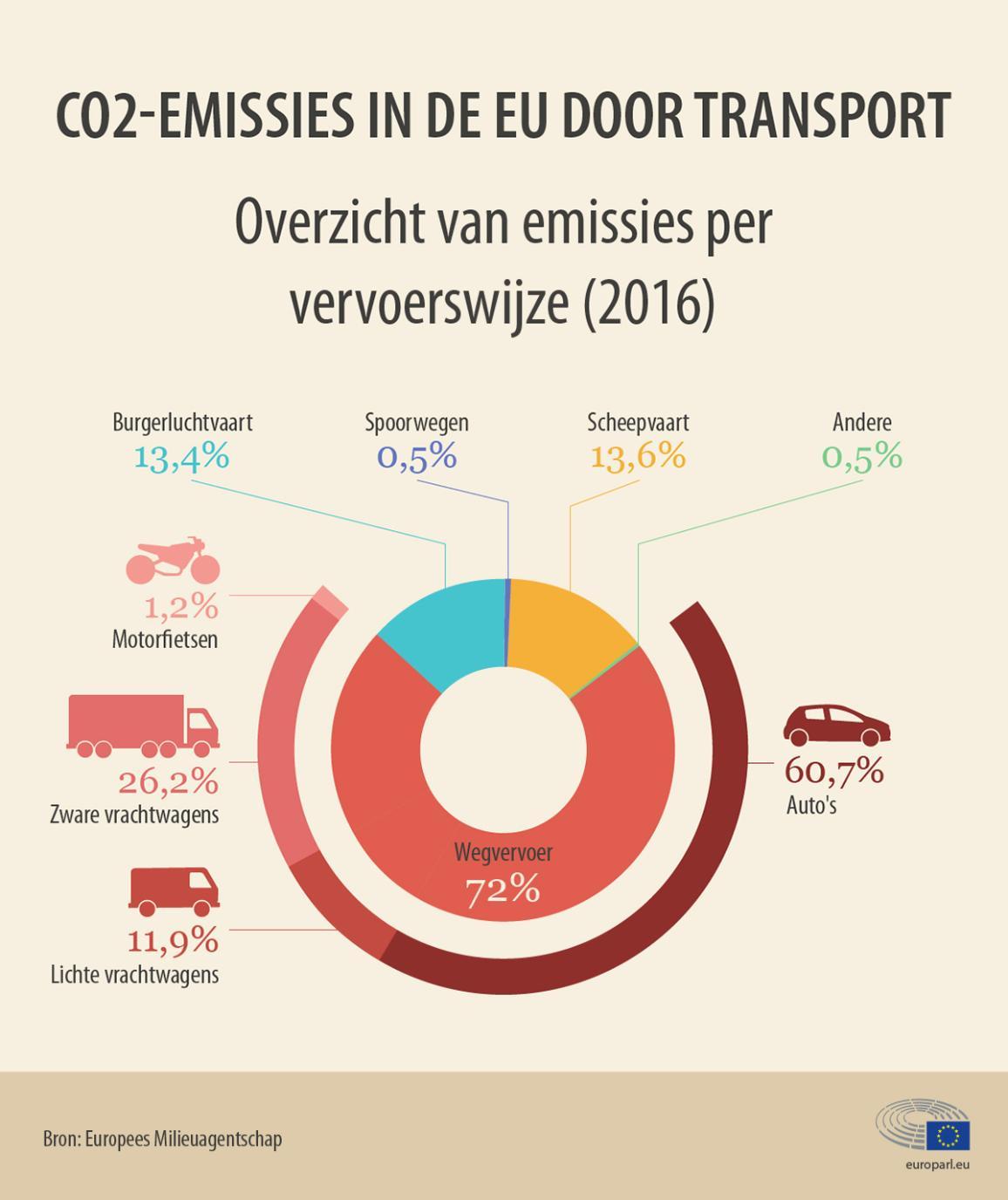 Infografiek over hoe auto's verantwoordelijk zijn voor 60% van de CO2-uitstoot veroorzaakt door transport.