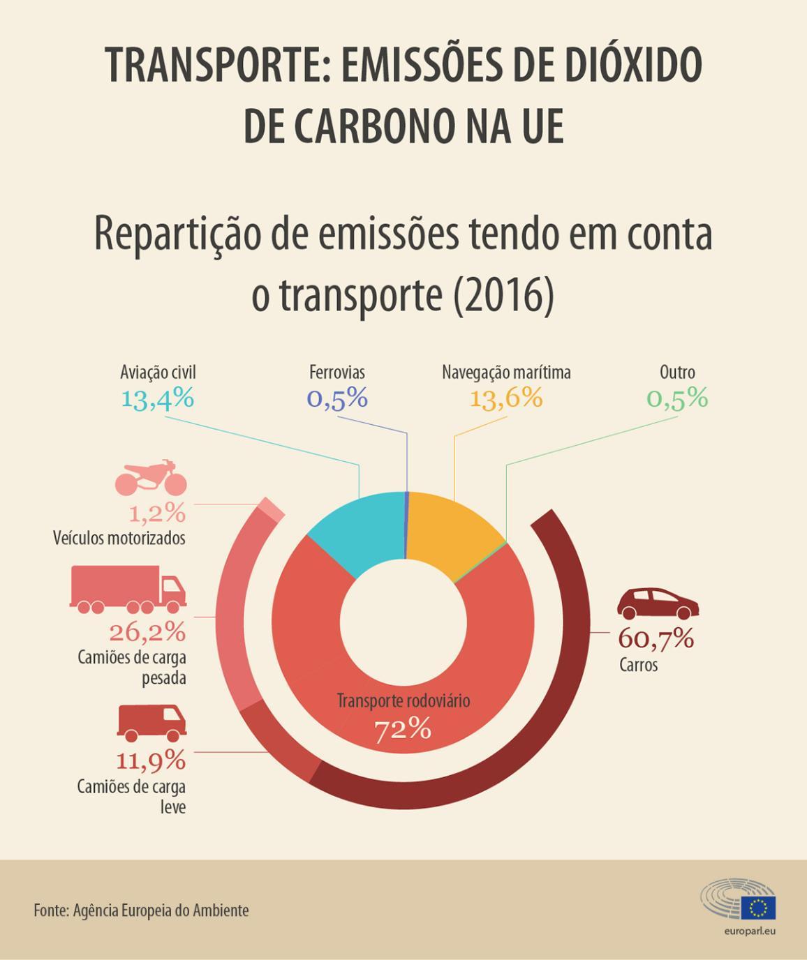 Transporte: emissões de CO2 na UE