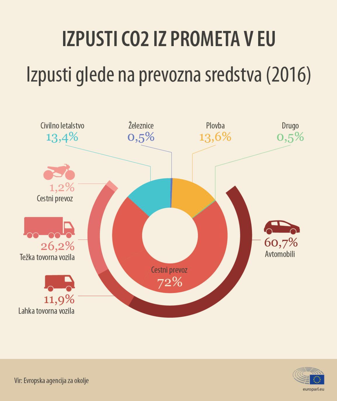 Avtomobili prispevajo 60,7 % vseh emisij CO2 iz cestnega prometa v Evropi.