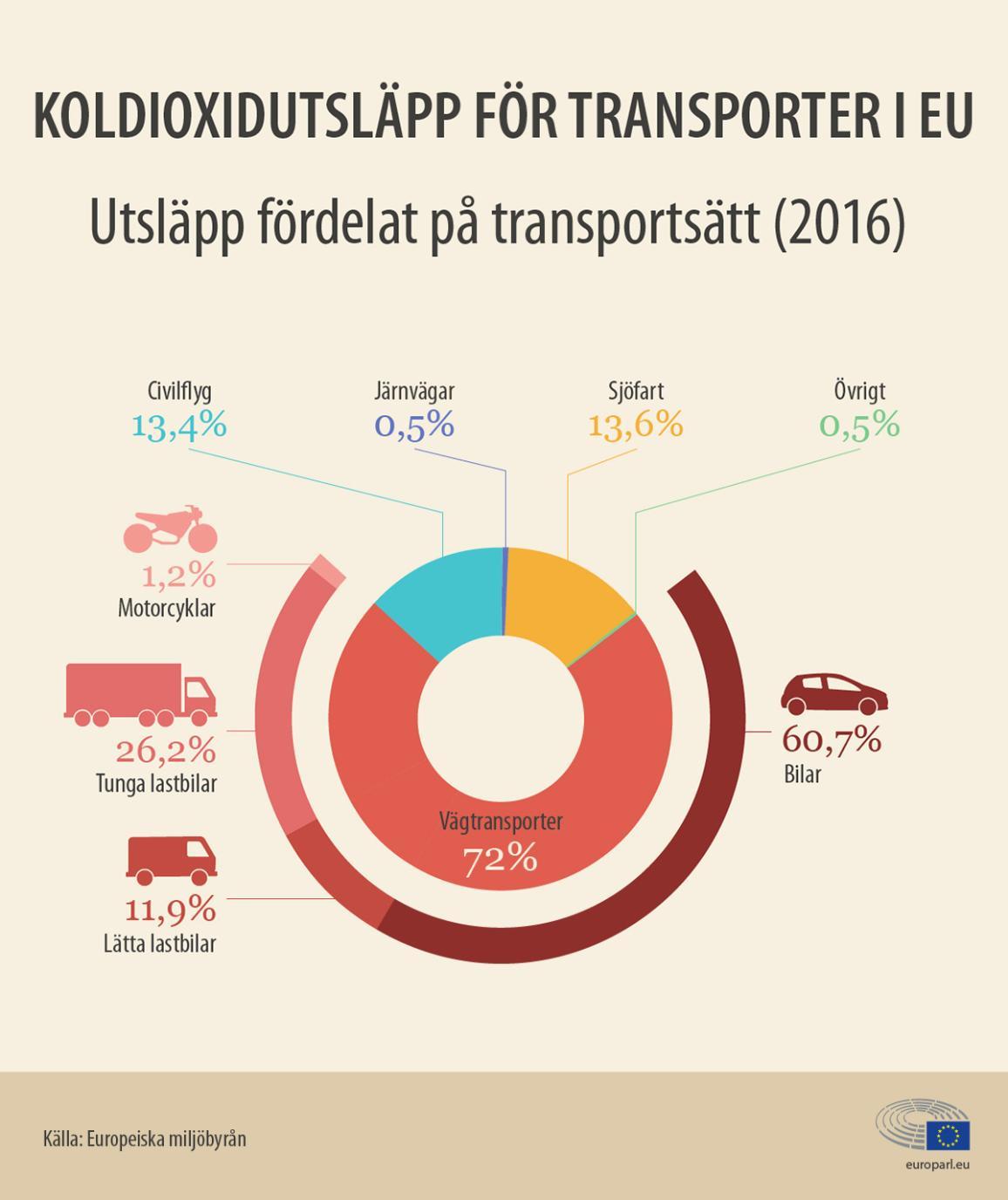 Nyhetsgrafik om att bilar står för cirka 60 procent av koldioxidutsläppen inom transportsektorn.