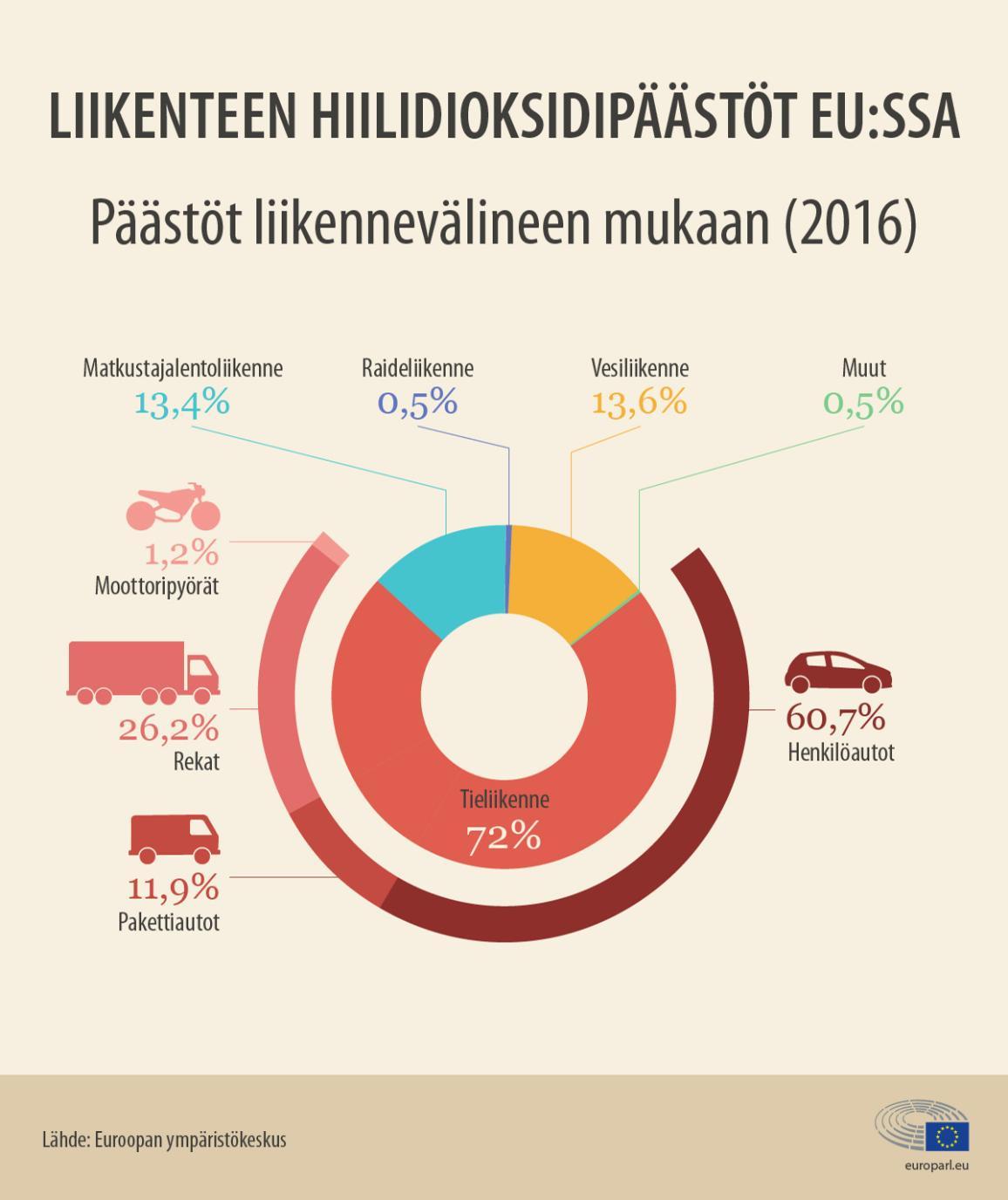 Infografiikka: Eri liikennevälineiden hiilidioksidipäästöt EU:ssa