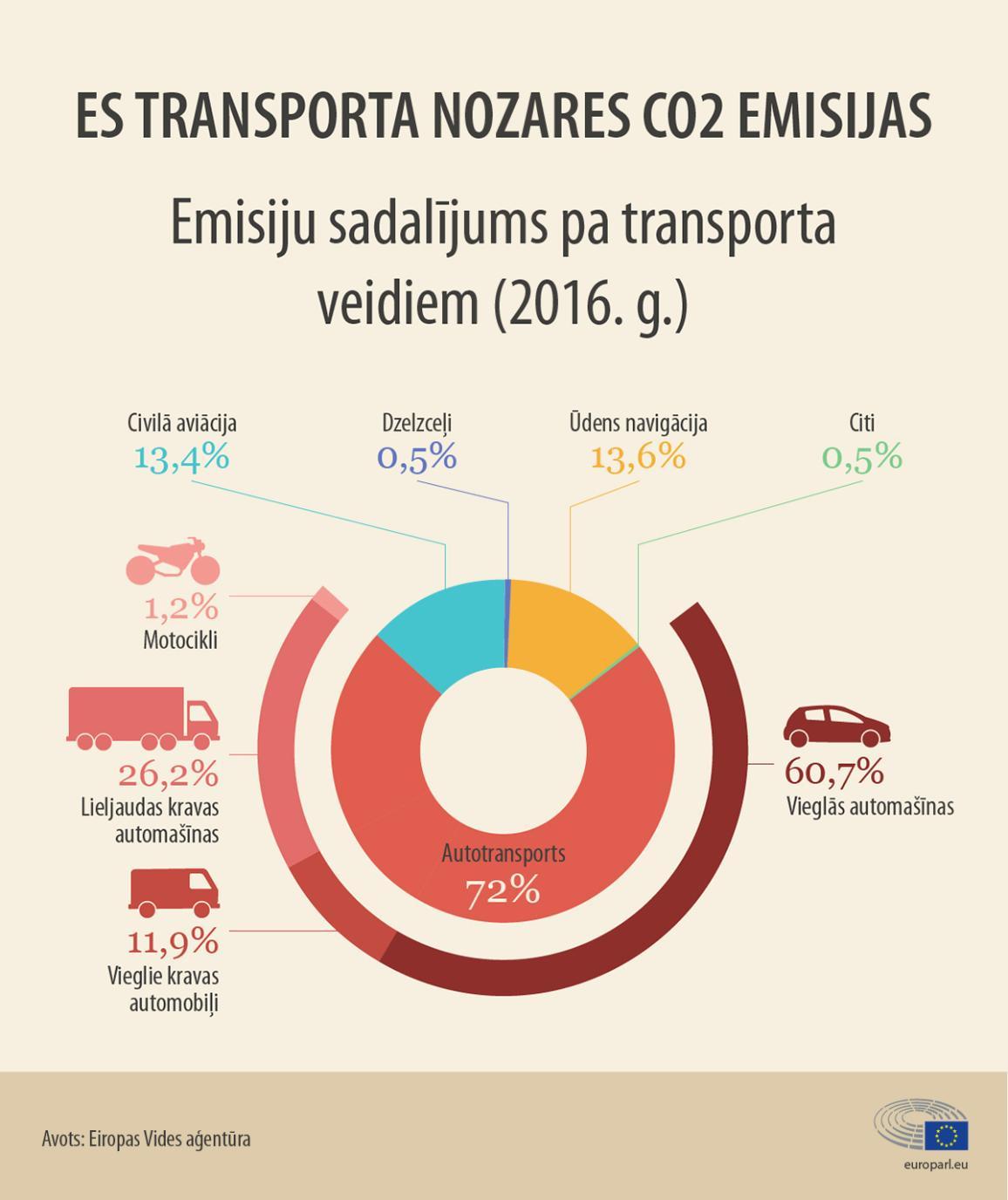 Infografika:  Pasažieru automobiļi ir veido 60% no kopējā transporta radītā CO2 emisiju apjoma Eiropā.