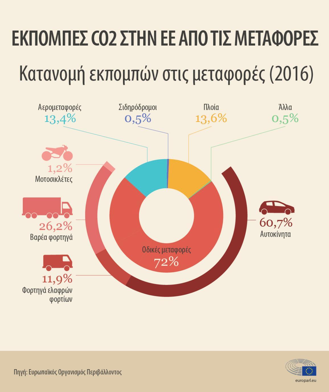 CO2emissions2019