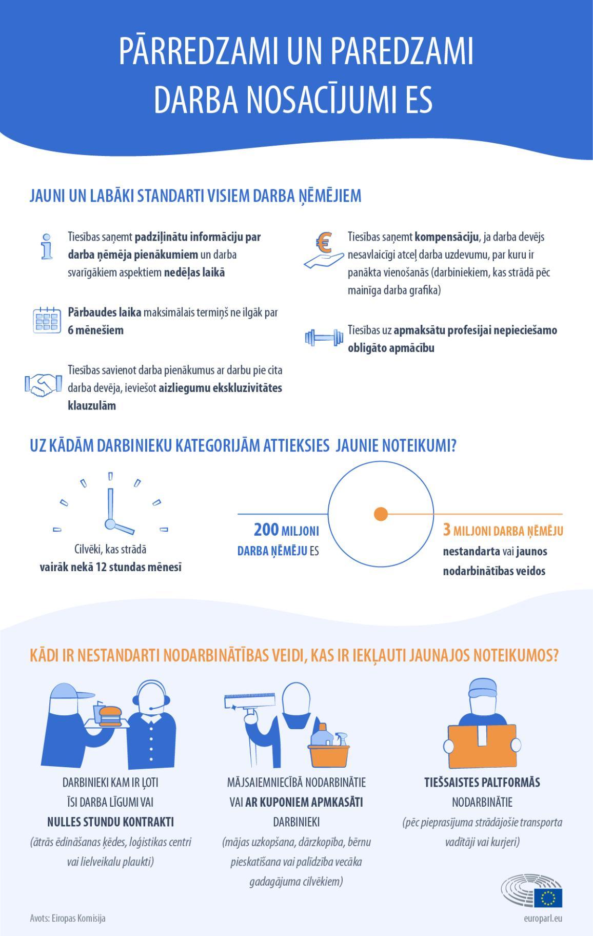 Infografikā izskaidrotas Jaunās ES tiesības gadījuma darba ekonomikas darbiniekiem un darba ņēmējiem, kas veic nestandartus darbus.