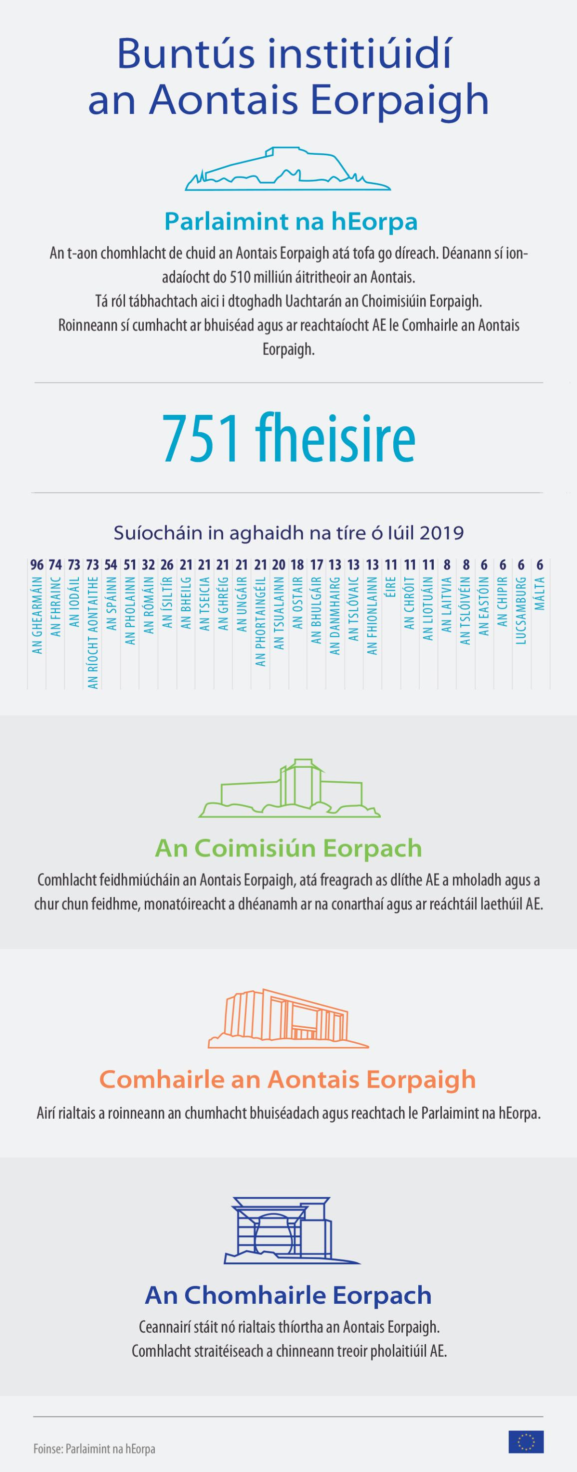 infographic on European elections 2019 - ABC of the institutions