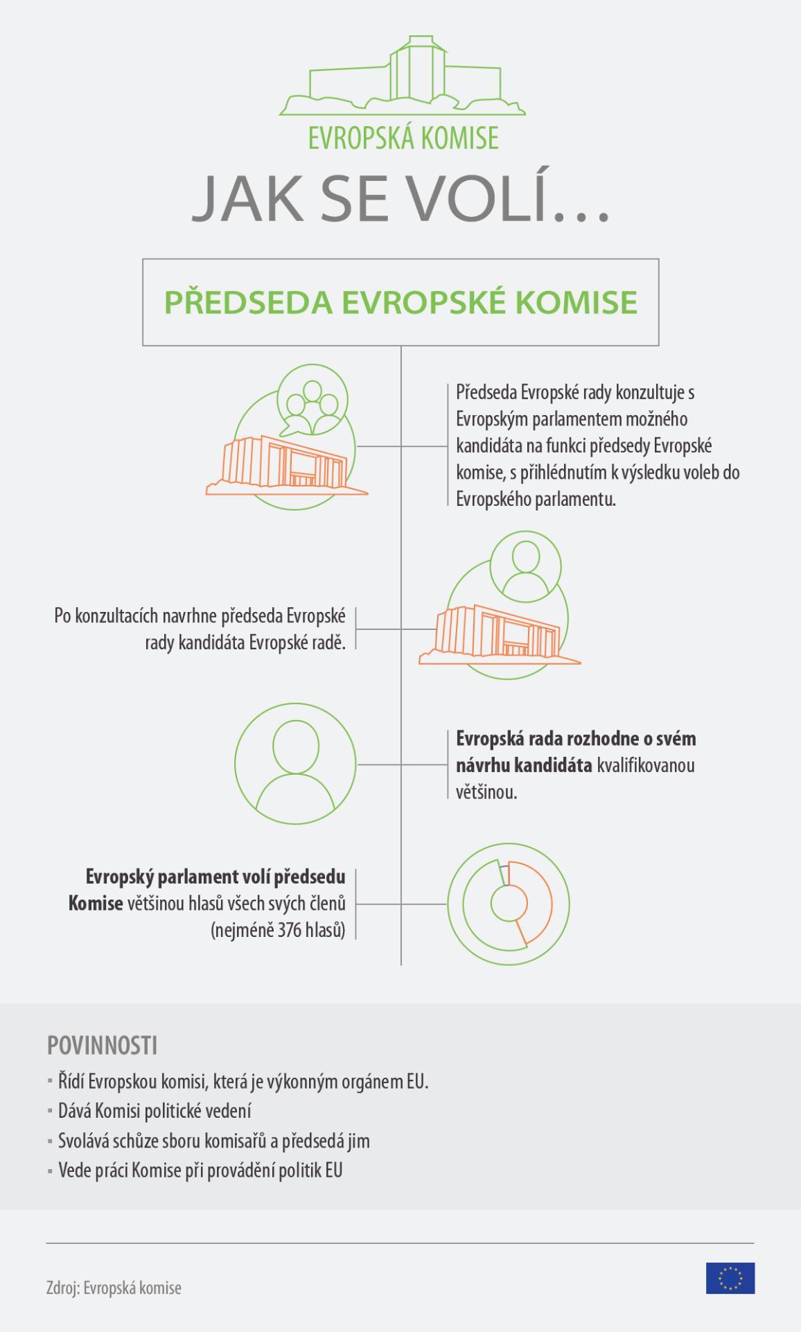 Infografika: Jak se volí předseda Komise