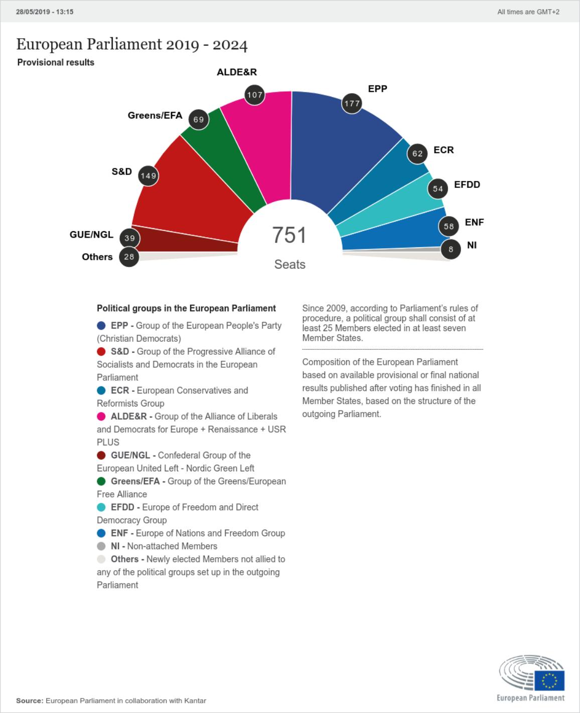 Sitzberechnung für das neue Europäische Parlament