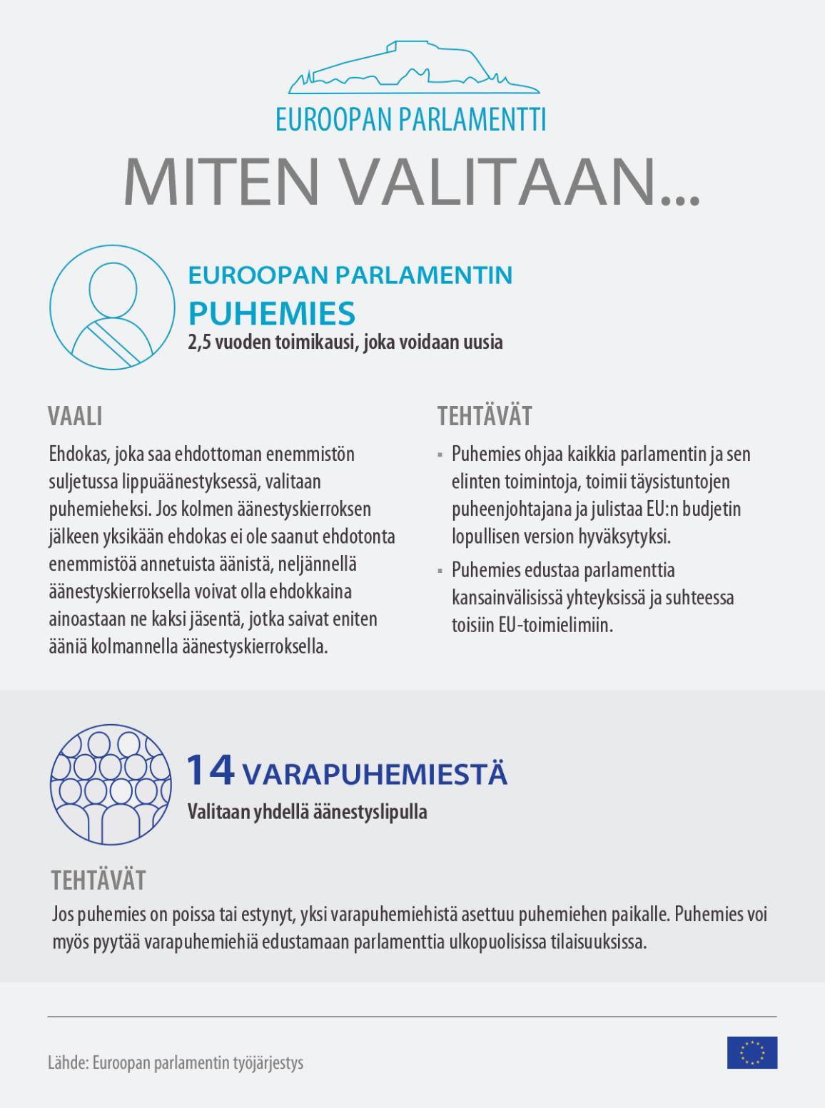 Infografiikka: miten valitaan Euroopan parlamentin puhemies?