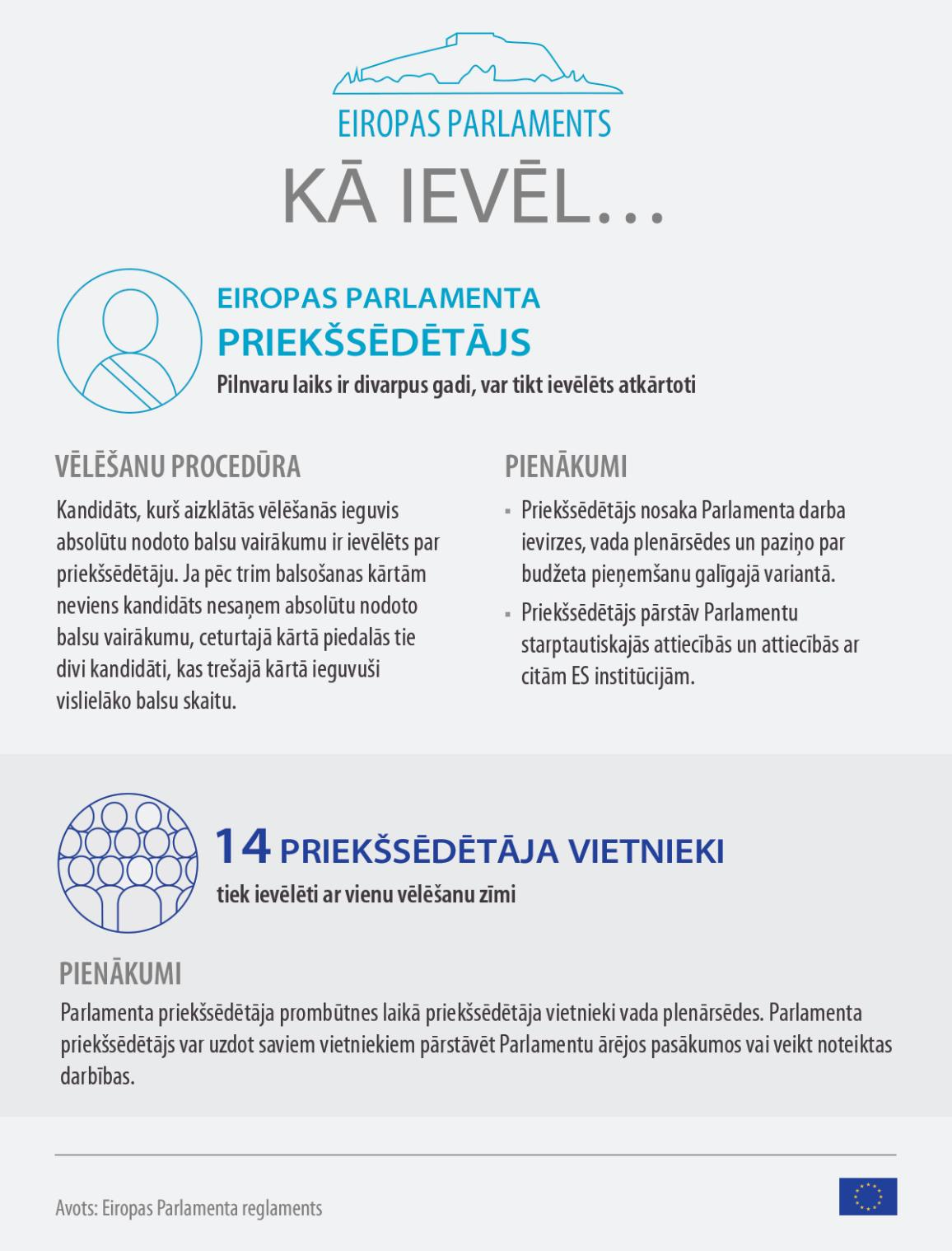 Infografika: Kā ievēl Eiropas Parlamenta priekšsēdētāju.