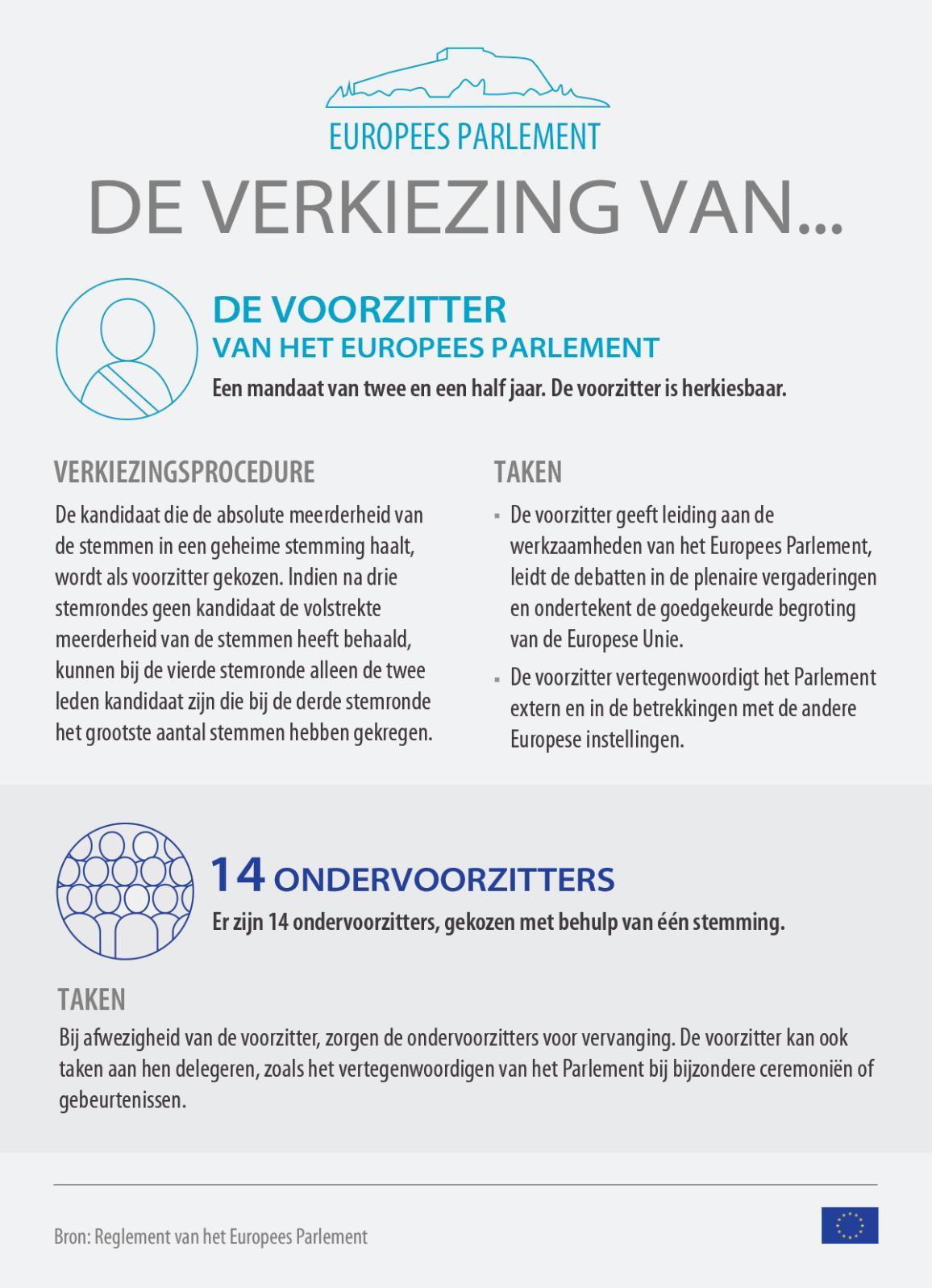 Infografiek betreffende de verkiezing van de voorzitter van het Europees Parlement