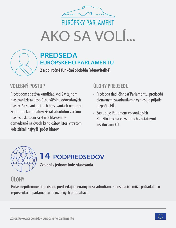 Infografika o postupe pro voľbe predsedu Európskeho parlamentu