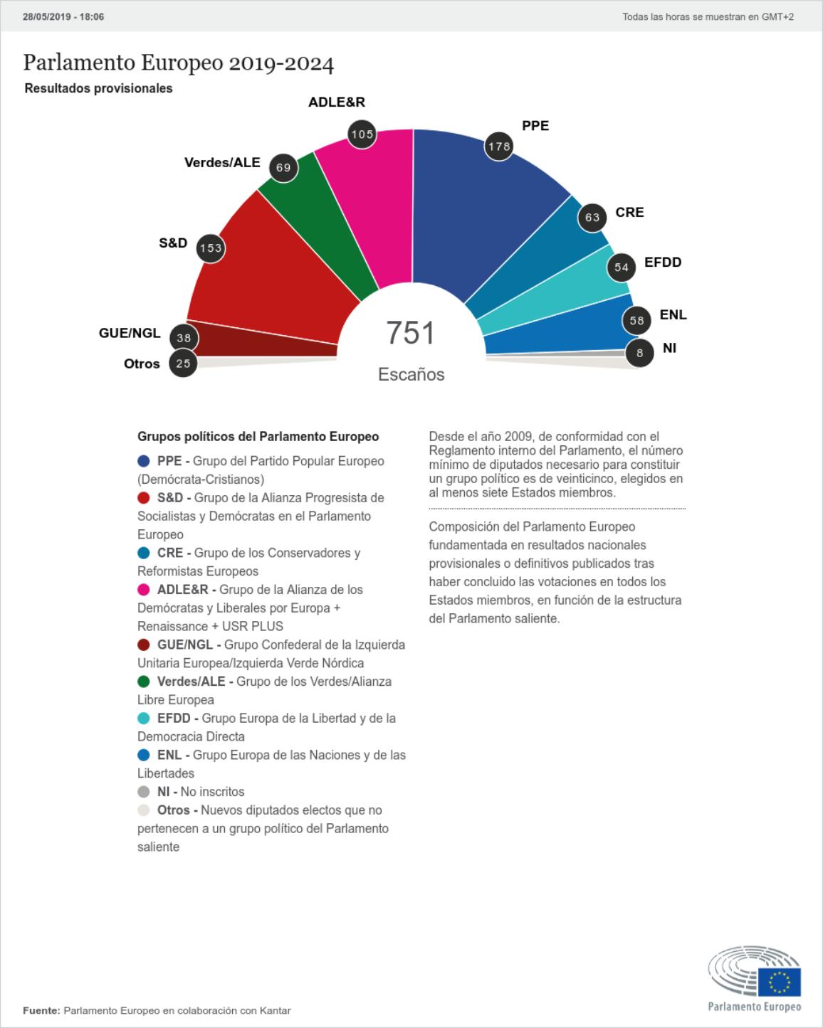 Reparto de escaños en el nuevo Parlamento