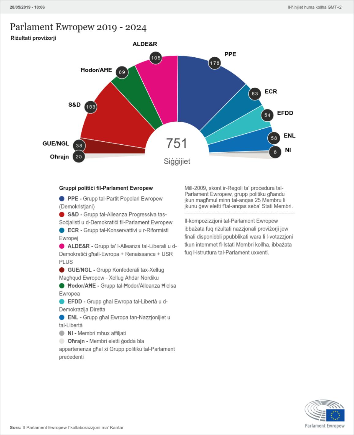 Il-projezzjonijiet tas-siġġijiet ikomplu jiġu aġġornati  fis-sit web www.election-results.eu