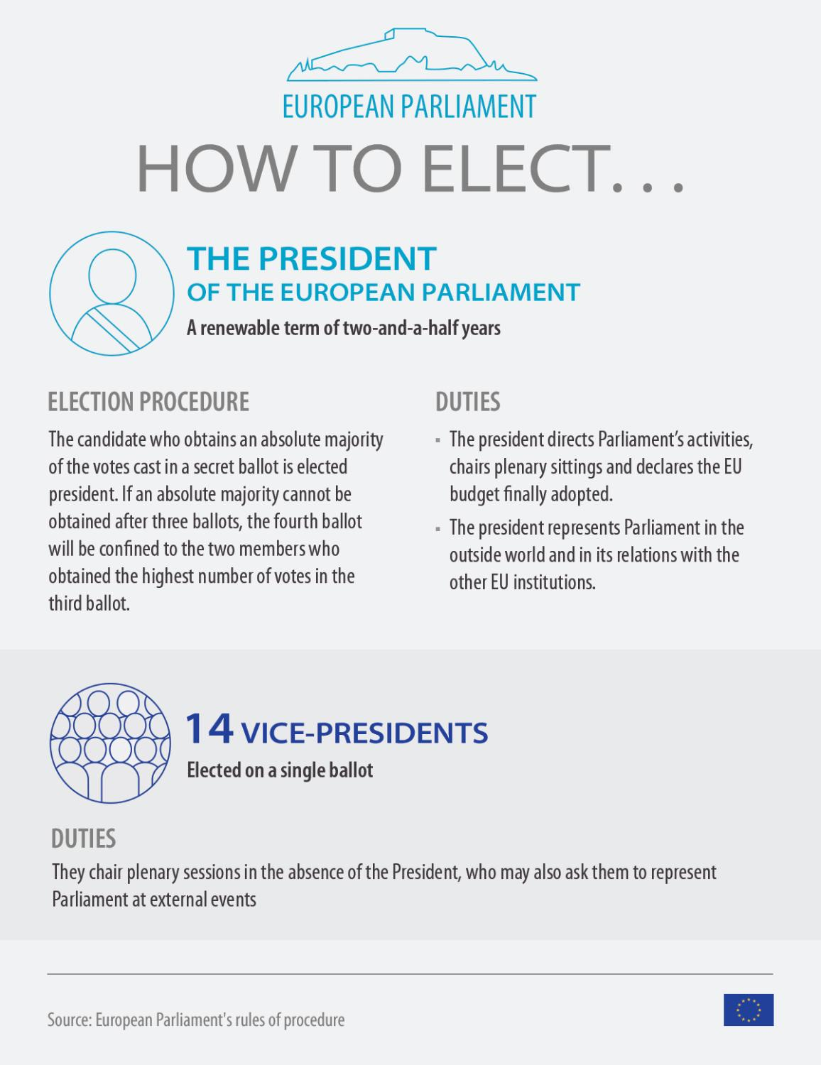 ifg on how to elect the EP president