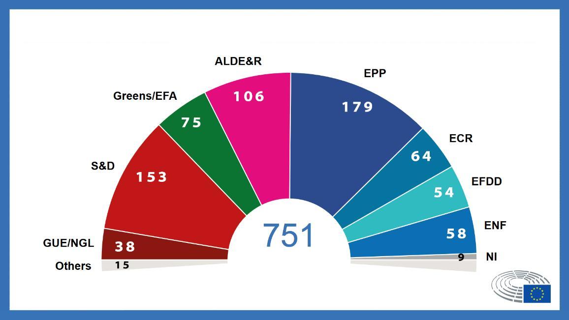 Resultados das eleições - 11 de junho 2019