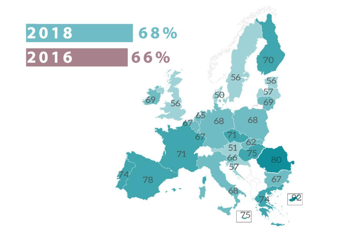 Eurobaromètre 2018 : 68 % des Européens pensent que l'UE devrait en faire plus en matière de défense.