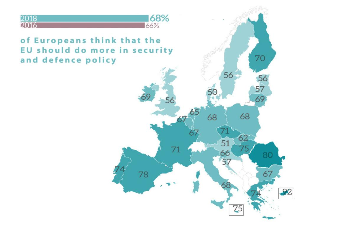 EN - 2018 Eurobarometer: % of Europeans think that the EU should do more in security and defence policy