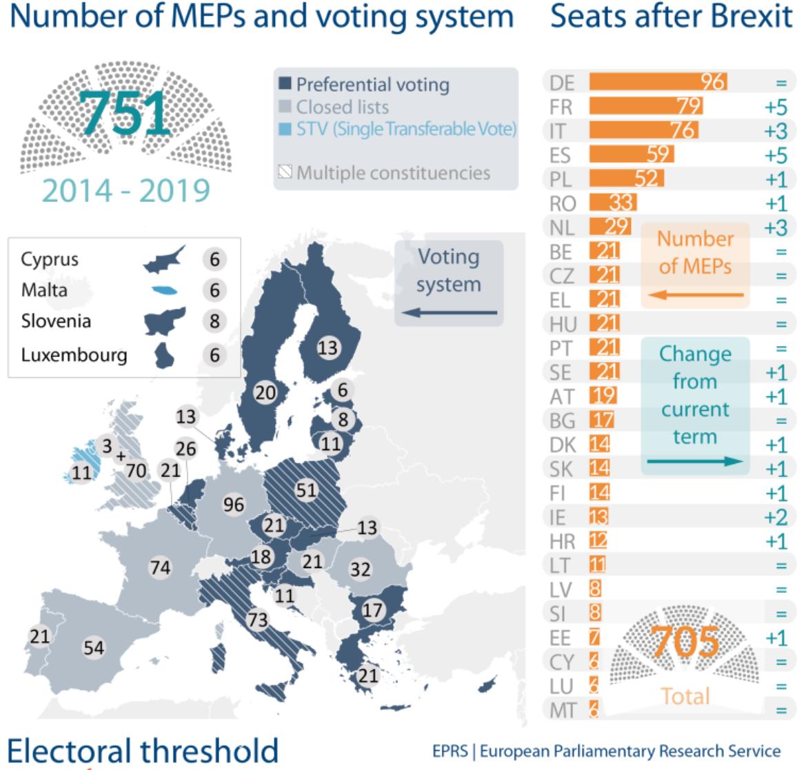 Rozdelenie parlamentných kresiel po brexite