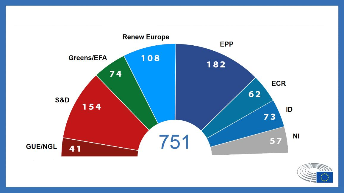 La composizione del Parlamento europeo (dati del 2 luglio 2019)