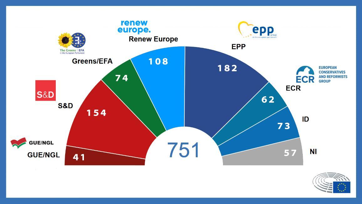 Infografika: Eiropas Parlamenta 9. sasaukuma sastāvs (sasaukuma pirmās sesijas atklāšana  2019. gada 2. jūlijā).