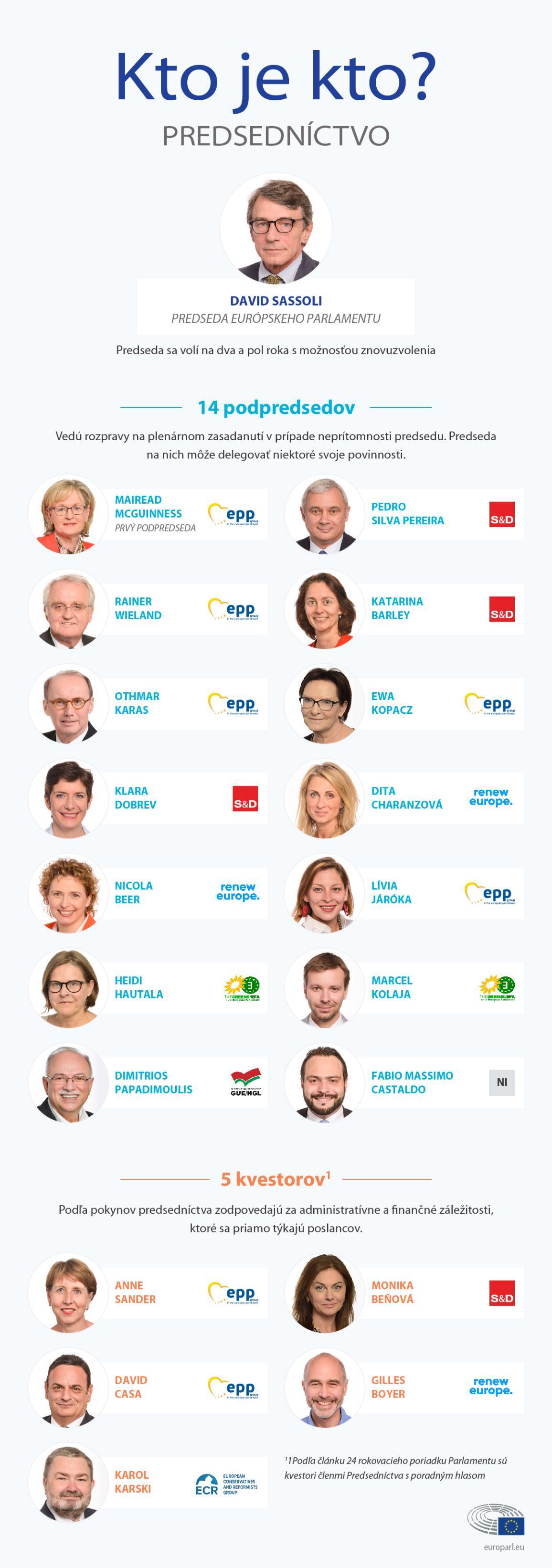 infografika s potrétmi a menami poslancov