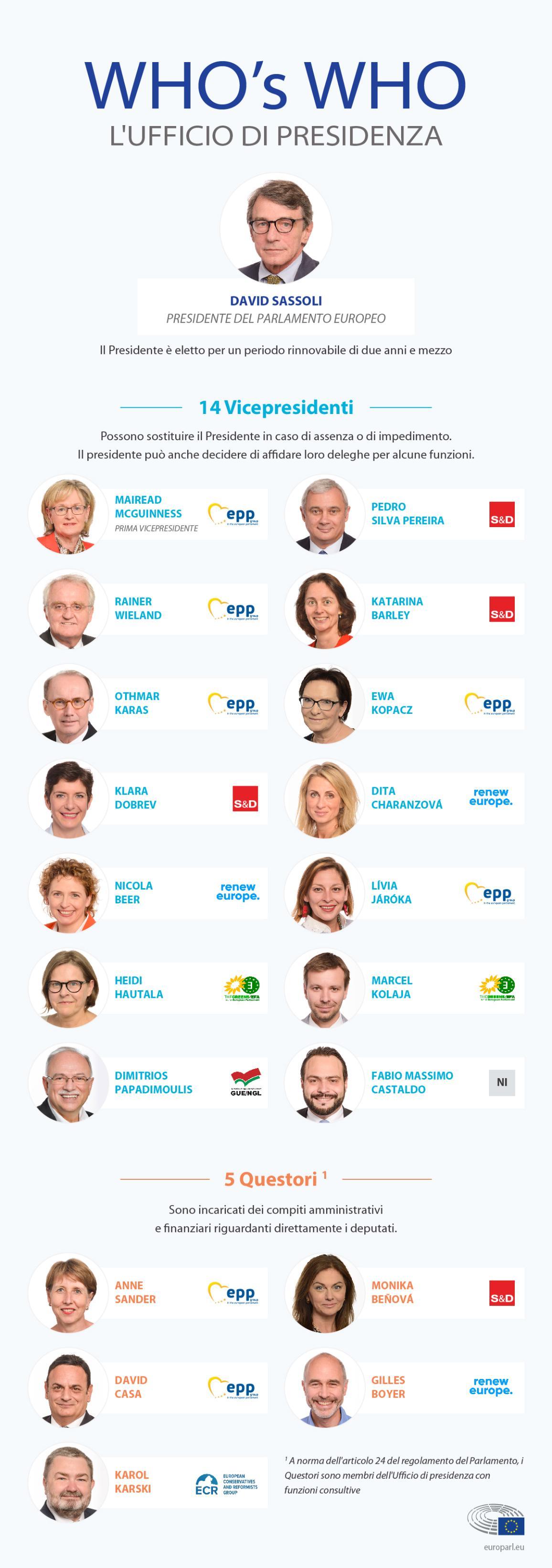 Il presidente e l'ufficio di presidenza del Parlamento europeo