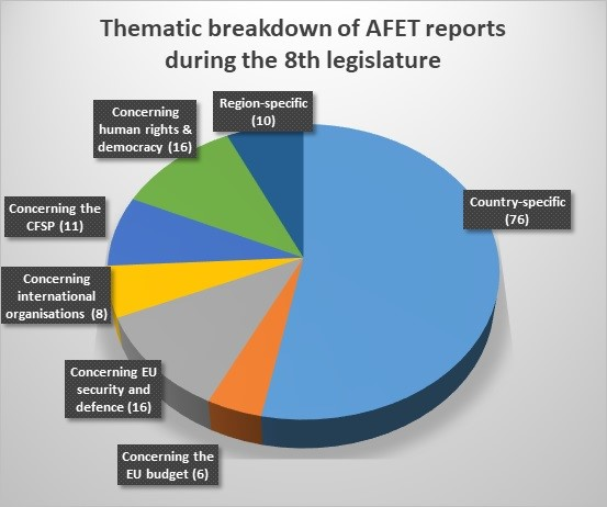 Thematic Breakdown of AFET Reports
