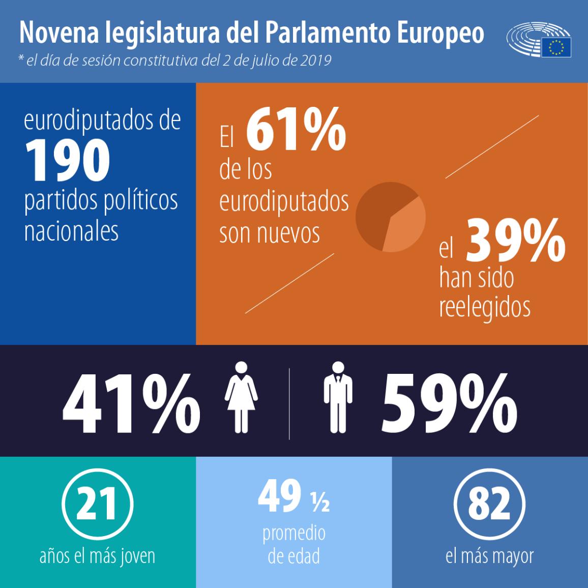 La novena legislatura en cifras