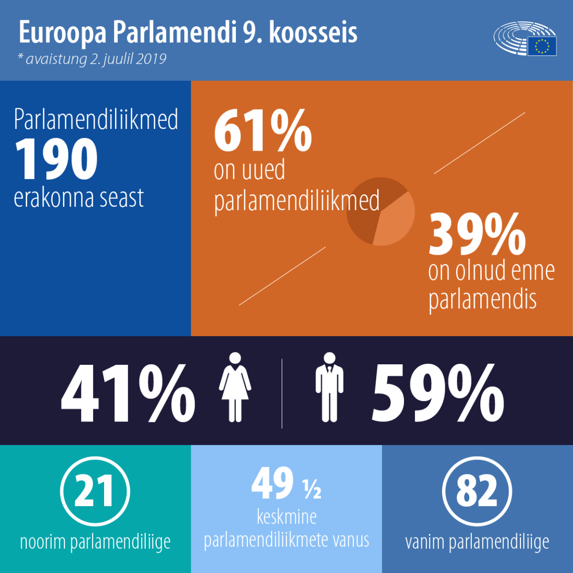 Tutvustame fakte Euroopa Parlamendi uue koosseisu kohta .