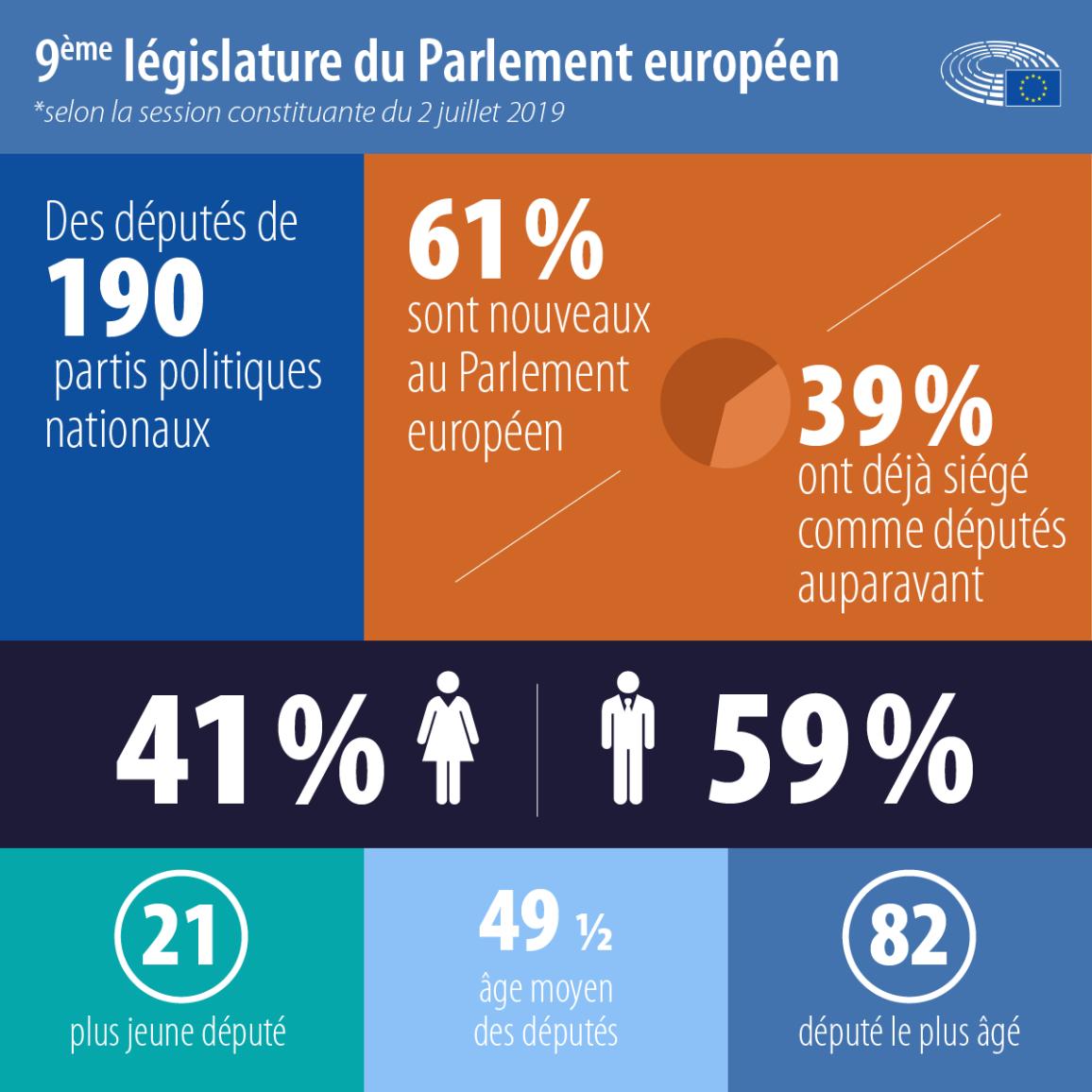 La nouvelle législature du Parlement en chiffres