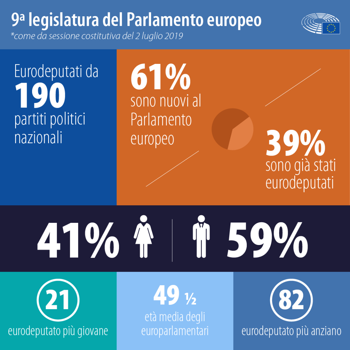 Infografica sui numeri del nuovo Parlamento europeo