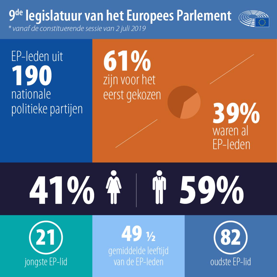 Afbeelding van een infografiek met feiten en cijfers van het 9de legislatuur van het Europees Parlement