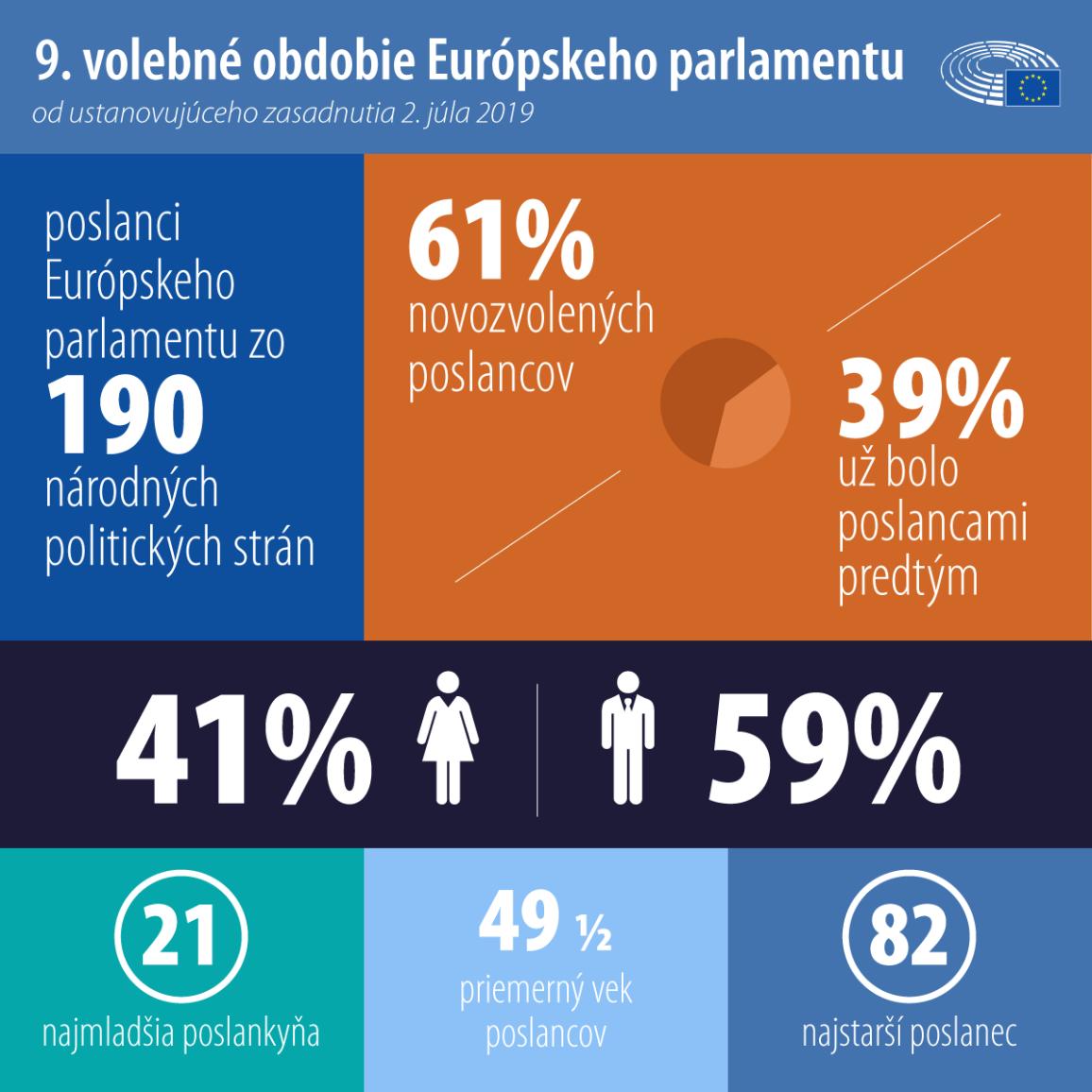 infografika s číslami o Európskom parlamente a poslancoch