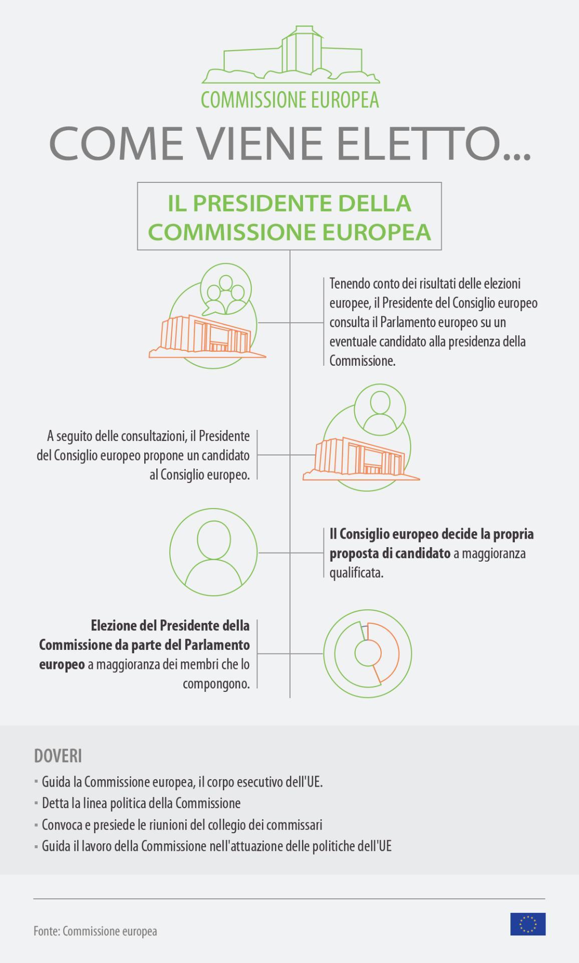 Infografica sulle tappe della nomina della nuova Commissione © European Union 2019 -EP