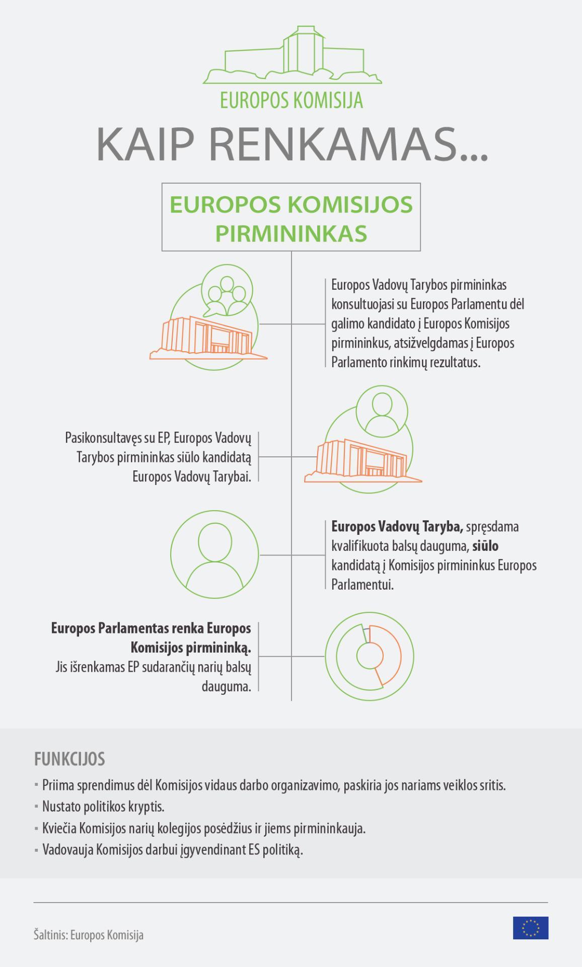 EK pirmininko rinkimų procedūros diagrama