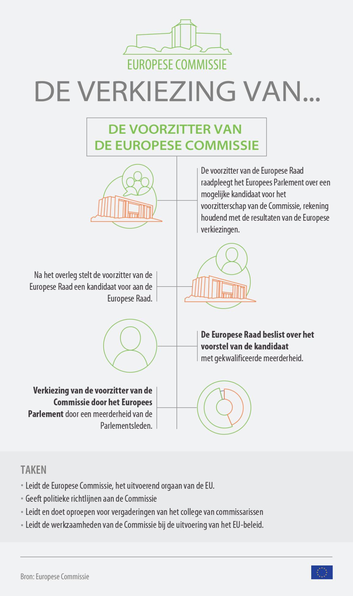 Infografiek over hoe de voorzitter van de Europese Commissie wordt verkozen. Copyright European Union 2019 -EP.