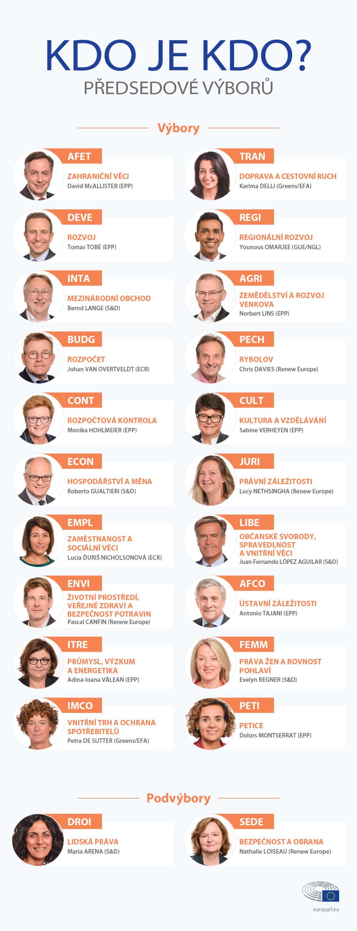 Předsedové výborů EP - infografika