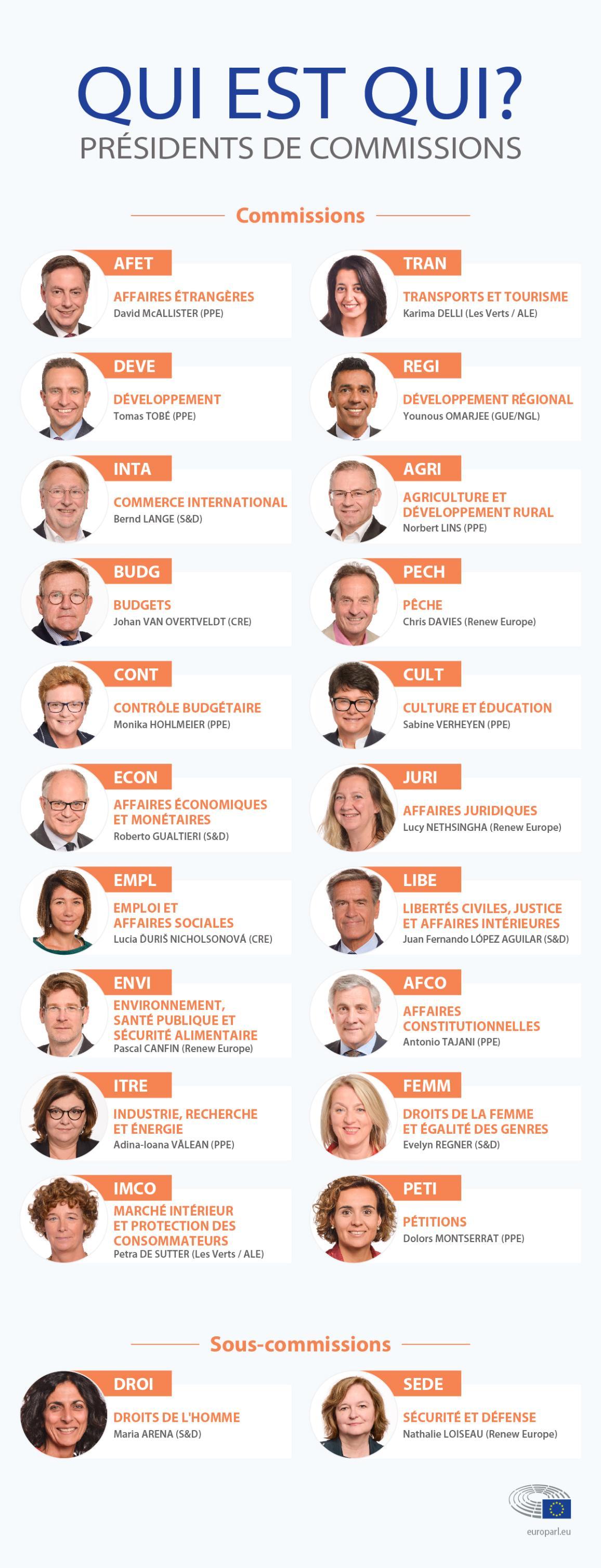 Infographie : Qui sont les nouveaux présidents des commissions parlementaires ?