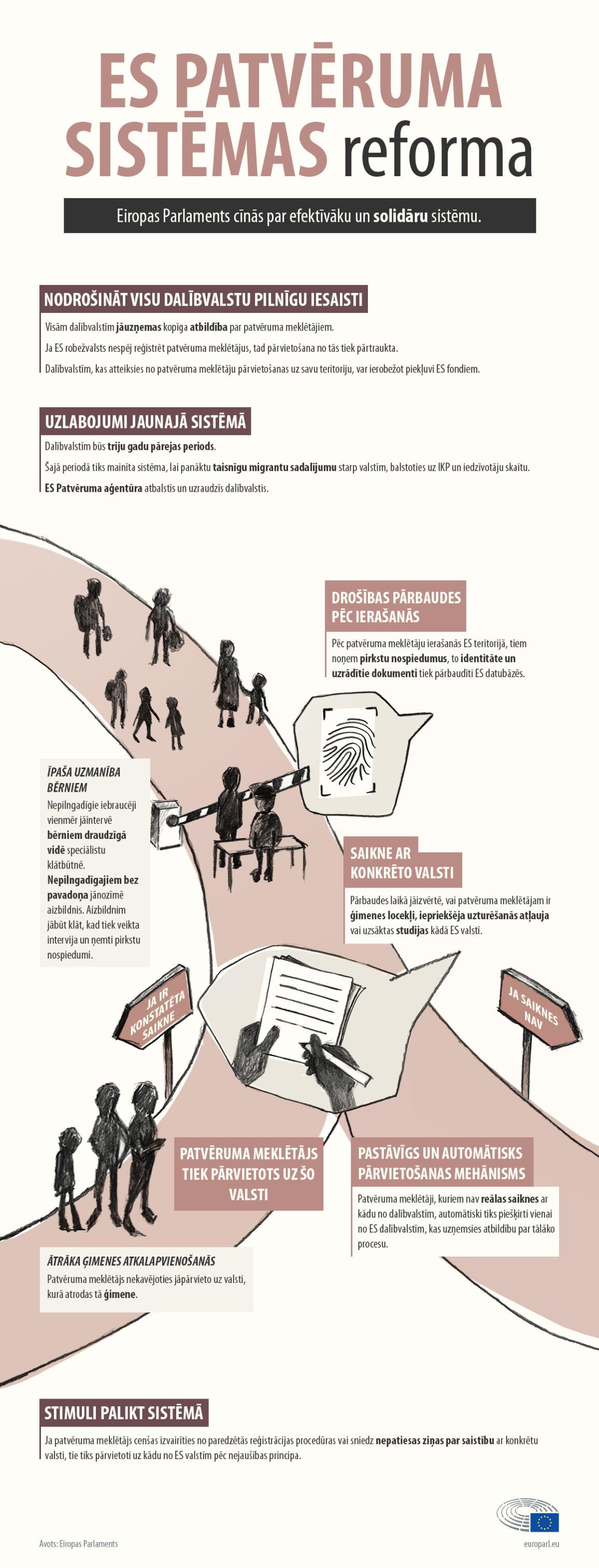 Infografika: ES patvēruma sistēmas reforma.