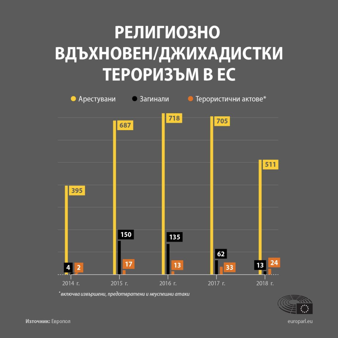 Инфографика: Брой на нападенията и жертвите на религиозно мотивирани терористични атаки след 2015 г.