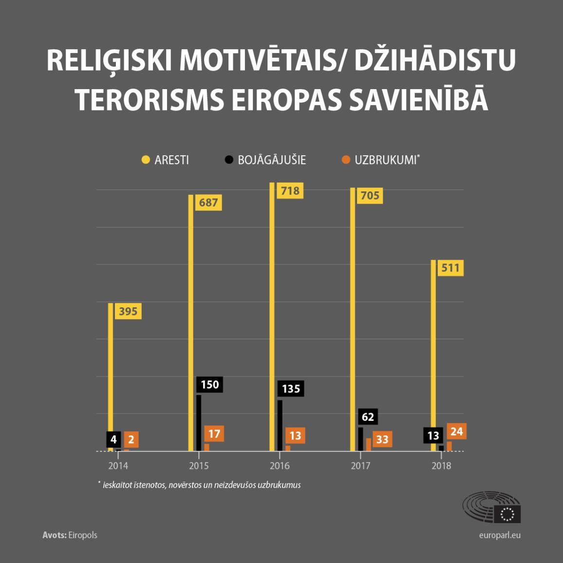 Infografika: Terorisma attīstības tendences laika posmā no 2014. līdz 2018. gadam.