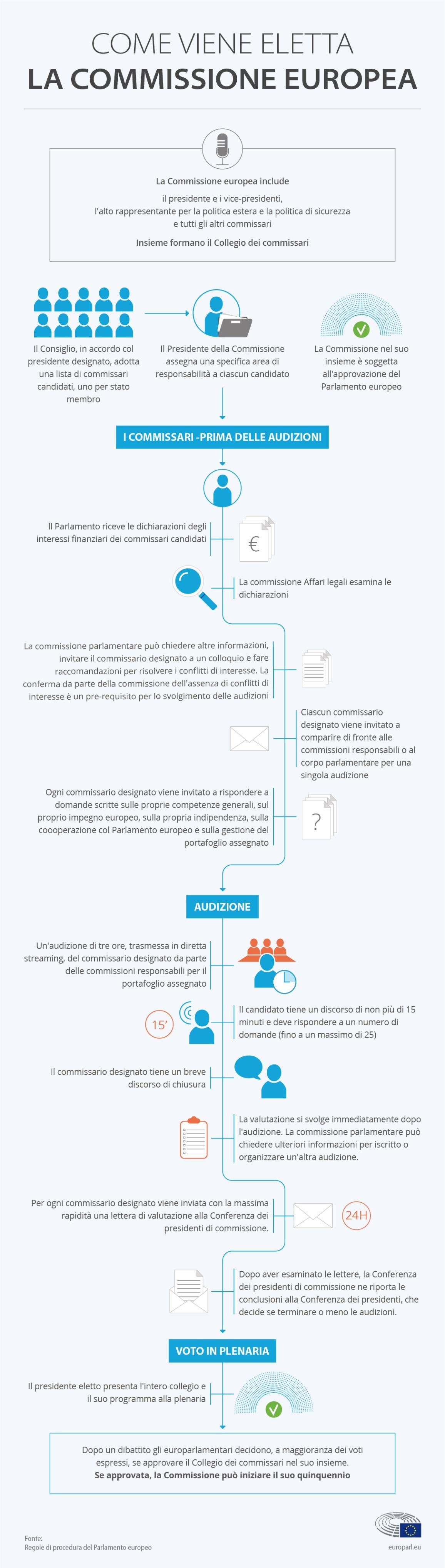 Infografica sui passaggi per l'elezione della Commissione europea © European Union 2019 -EP