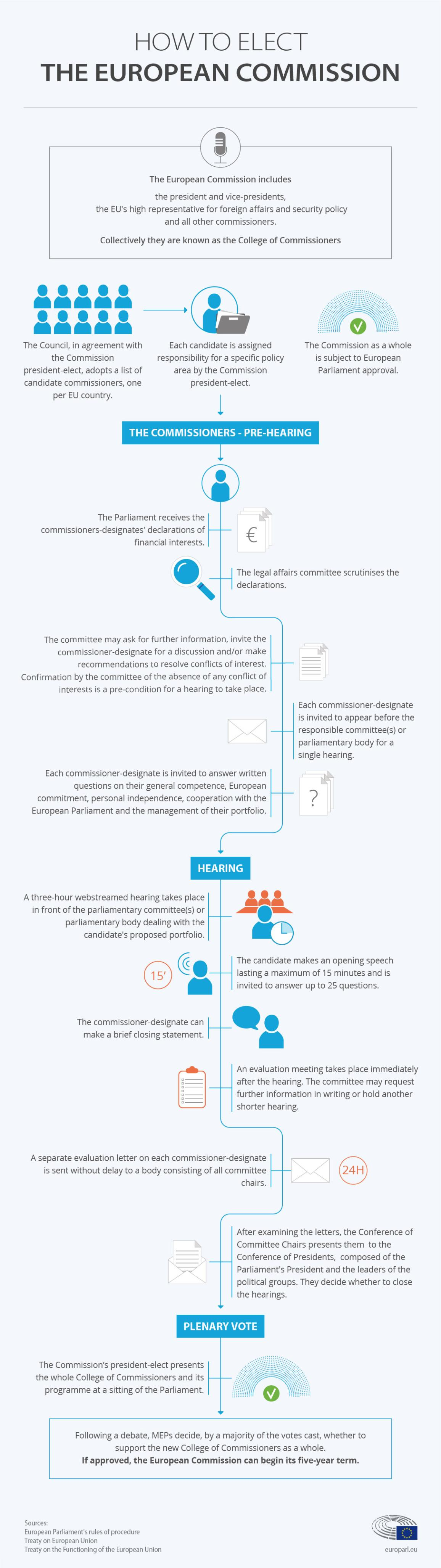 infographic on how to elect the European Commission
