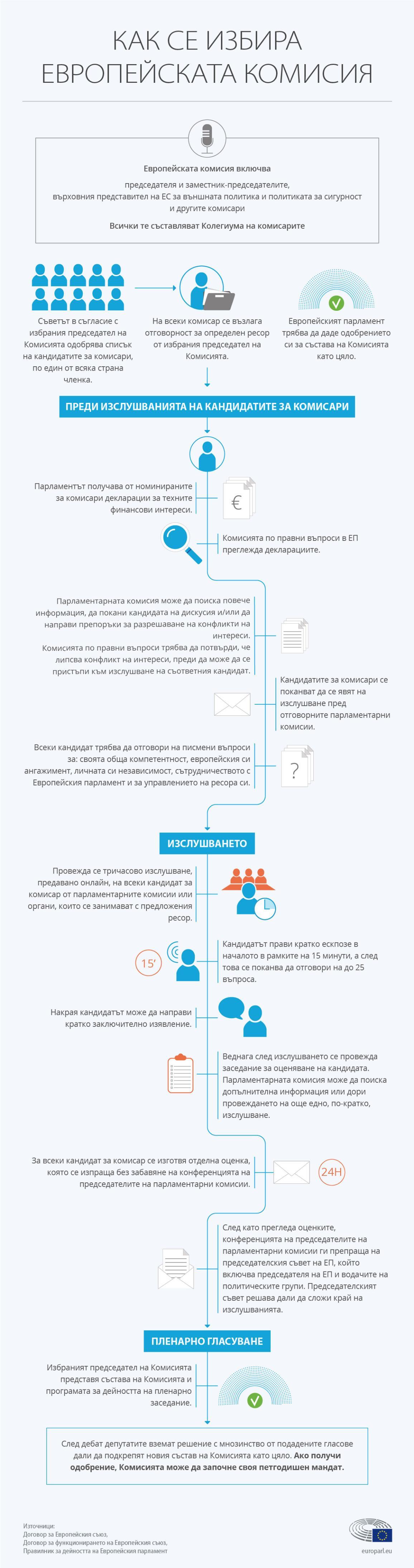 Инфографика: Как се избира Европейската комисия