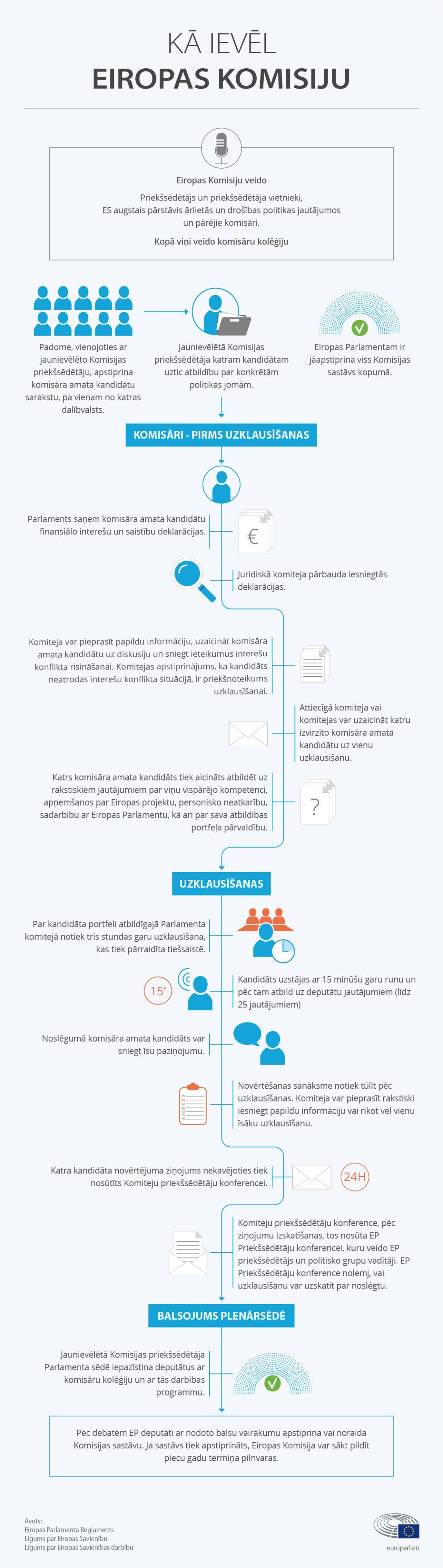 Infografika: Kā ievēl Eiropas Komisiju.