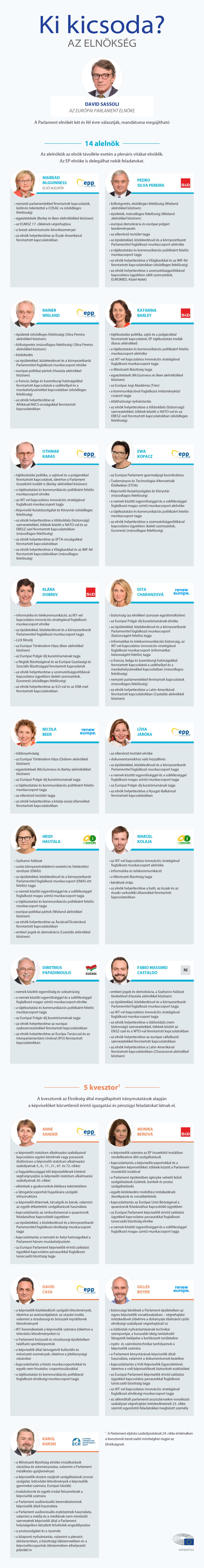 infographic on Who's who in the Bureau of the European Parliament