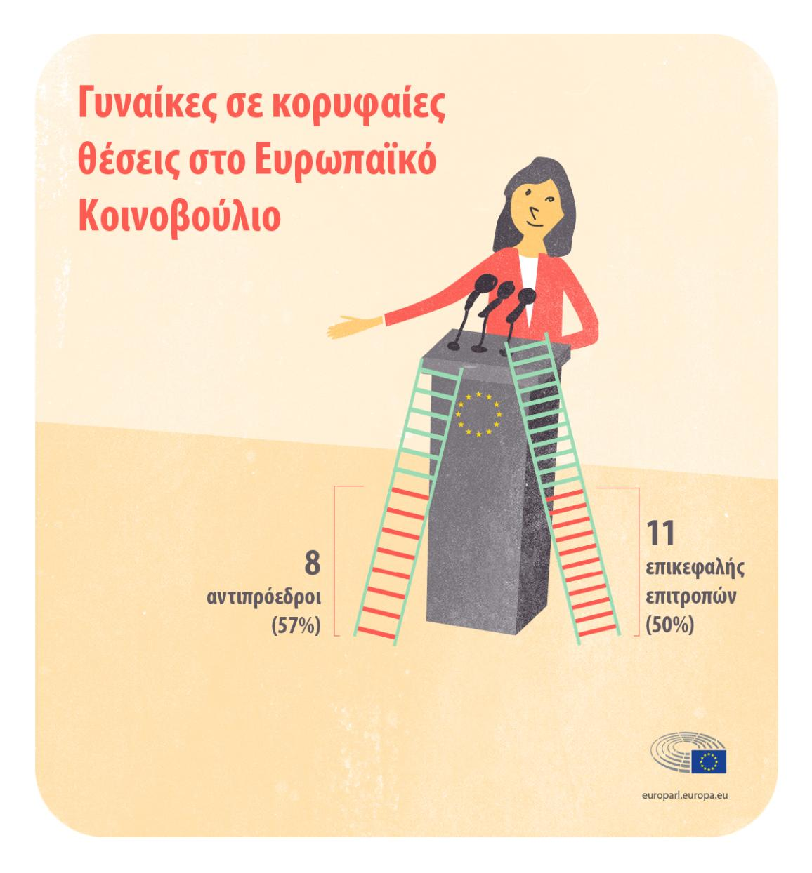 infographic illustration on Women in the European Parliament