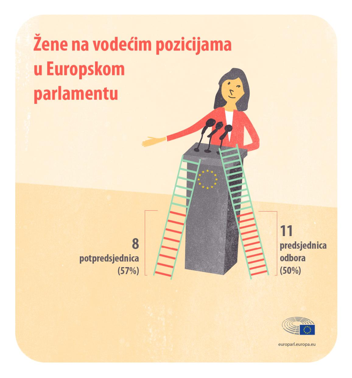 infographic on Women in the European Parliament