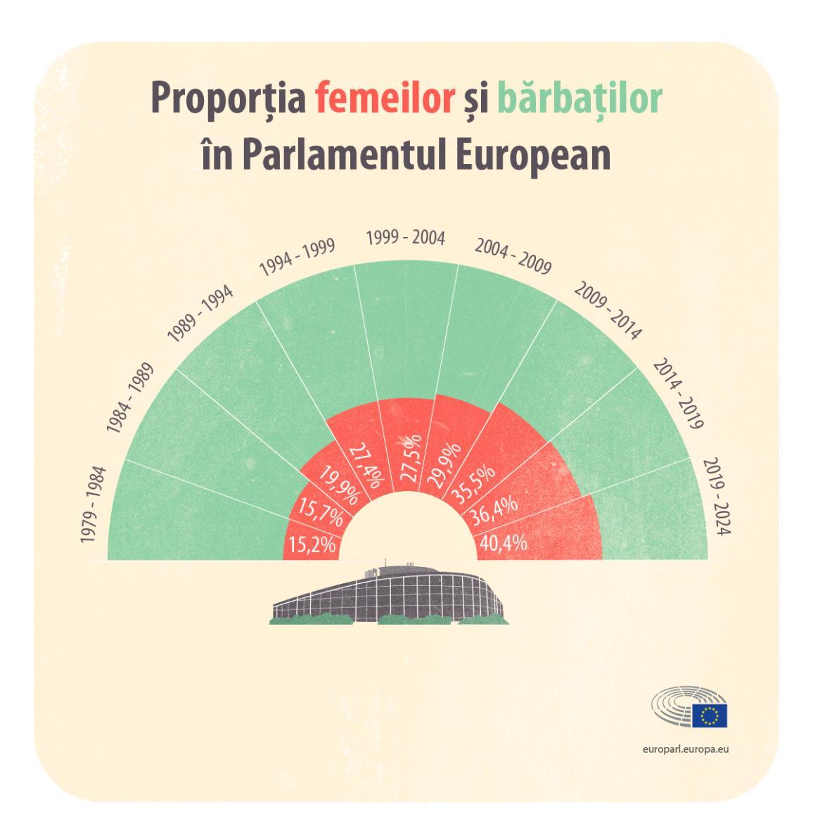 Proporția femeilor și bărbaților în Parlamentul European