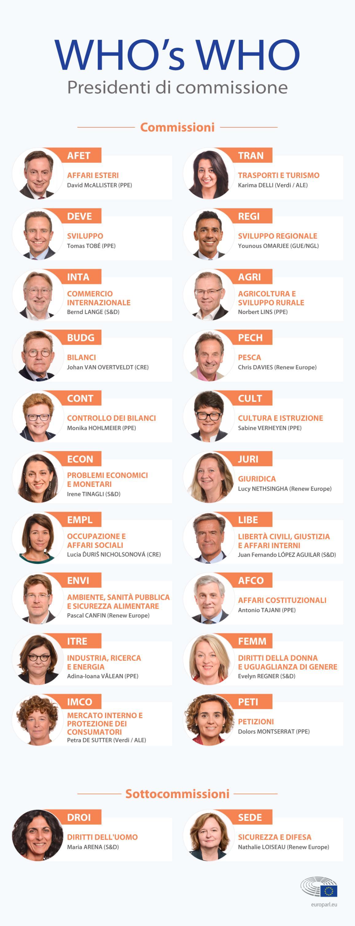 La presidenza delle commissioni © European Union 2019 -EP